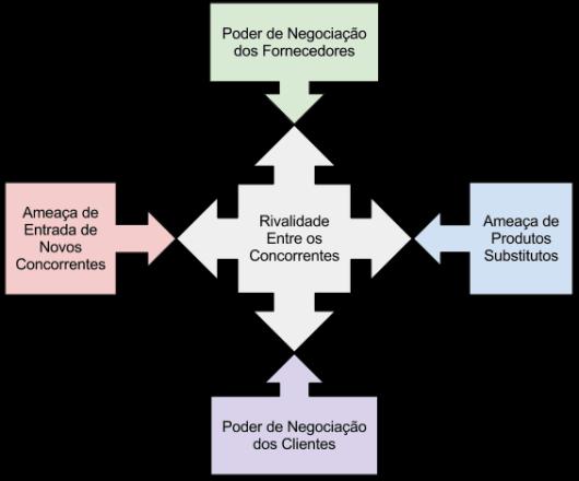 Diagrama Comum das 5 Forças de Porter
